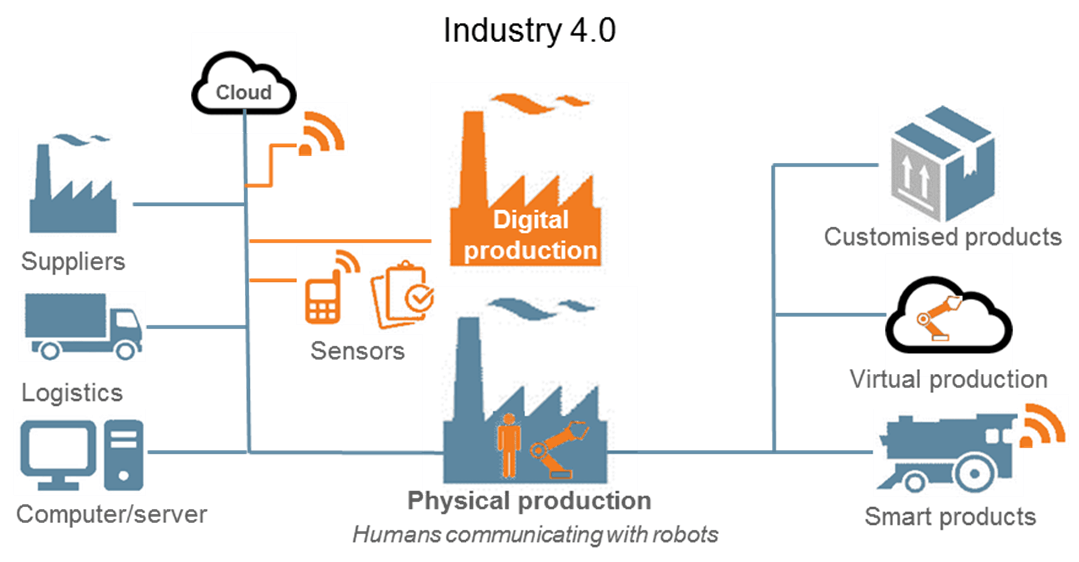 Industry 4 0 thingtrax